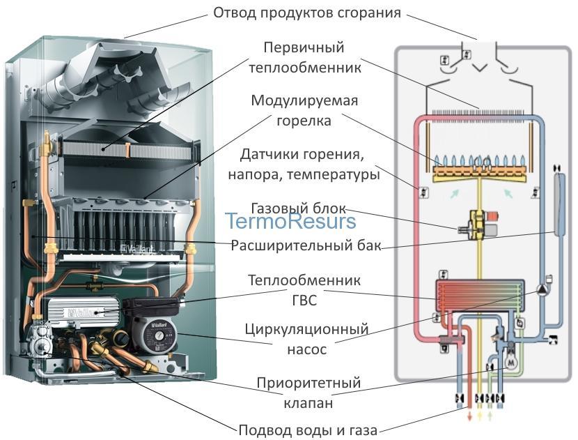 Проектирование отопления Терморессурсс